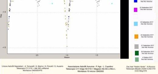 stelle variabili - UCAC4 511-109598